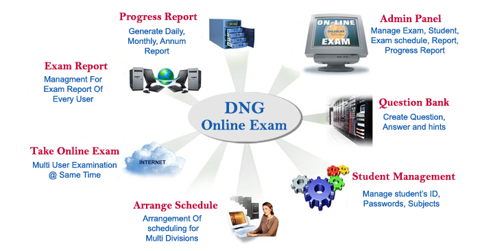 Features of Using Online Exam tool for hiring